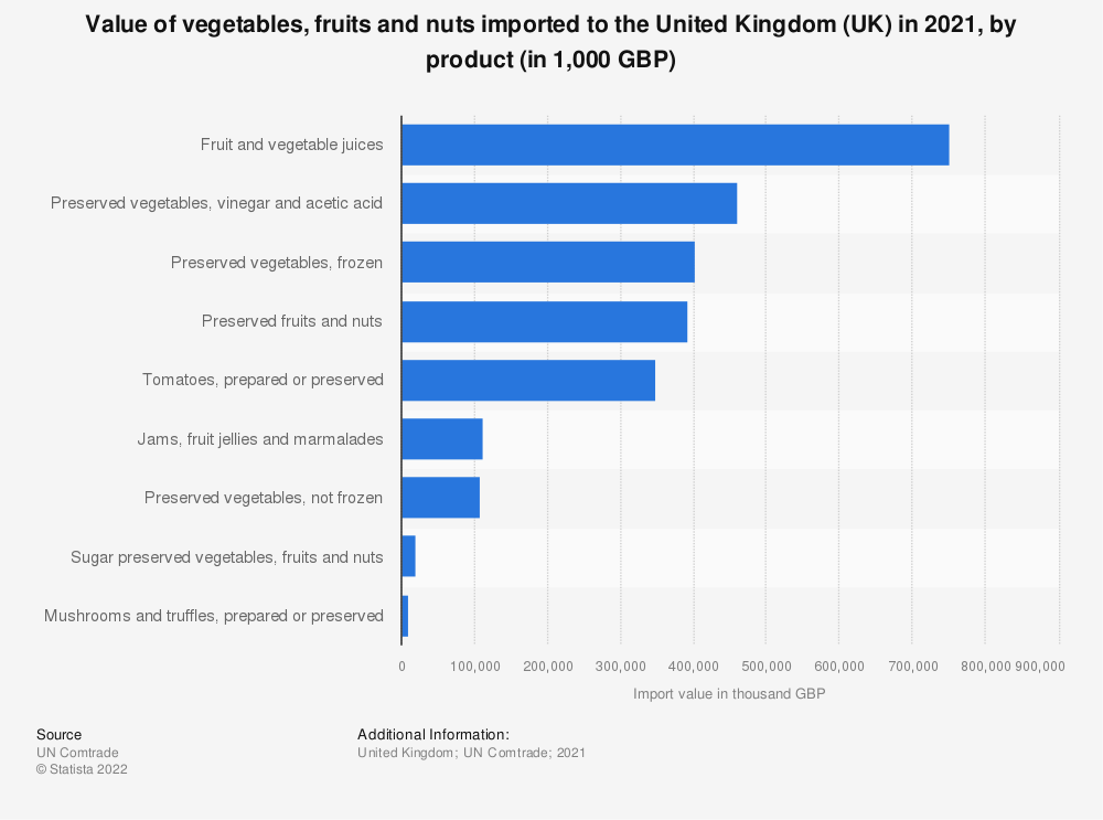 Statistic: Value of vegetables, fruits and nuts imported to the United Kingdom (UK) in 2018, by product (in 1,000 GBP) | Statista