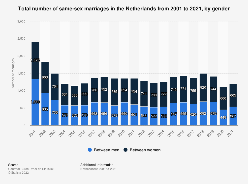 Statistic: Total number of same-sex marriages in the Netherlands from 2007 to 2017, by gender | Statista