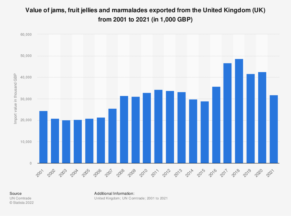 Statistic: Value of jams, fruit jellies and marmalades exported from the United Kingdom (UK) from 2001 to 2019 (in 1,000 GBP) | Statista