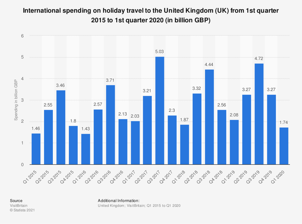Statistic: International spending on holiday travel to the United Kingdom (UK) from 1st quarter 2015 to 1st quarter 2019 (in billion GBP) | Statista