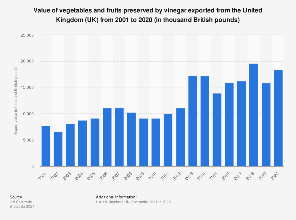 Statistic: Value of vegetables and fruits preserved by vinegar exported from the United Kingdom (UK) from 2001 to 2018 (in 1,000 GBP) | Statista