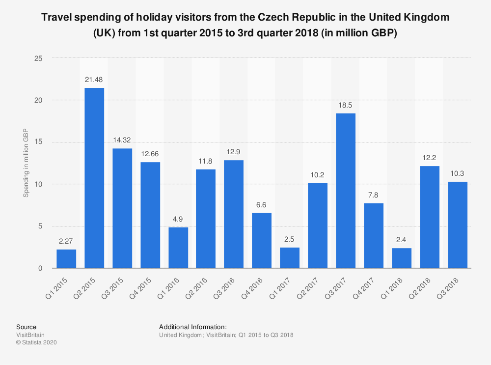 Statistic: Travel spending of holiday visitors from the Czech Republic in the United Kingdom (UK) from 1st quarter 2015 to 3rd quarter 2018 (in million GBP)   Statista