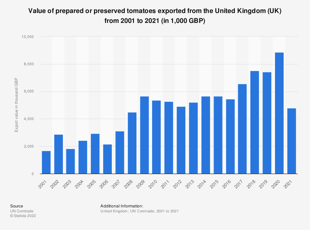 Statistic: Value of prepared or preserved tomatoes exported from the United Kingdom (UK) from 2001 to 2018 (in 1,000 GBP) | Statista