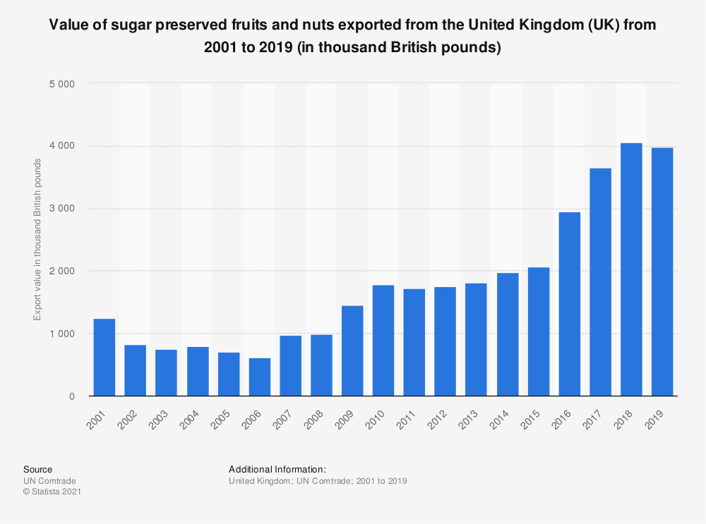 Statistic: Value of sugar preserved fruits and nuts exported from the United Kingdom (UK) from 2001 to 2018 (in 1,000 GBP) | Statista