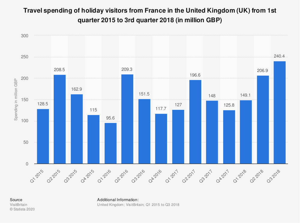 Statistic: Travel spending of holiday visitors from France in the United Kingdom (UK) from 1st quarter 2015 to 3rd quarter 2018 (in million GBP) | Statista