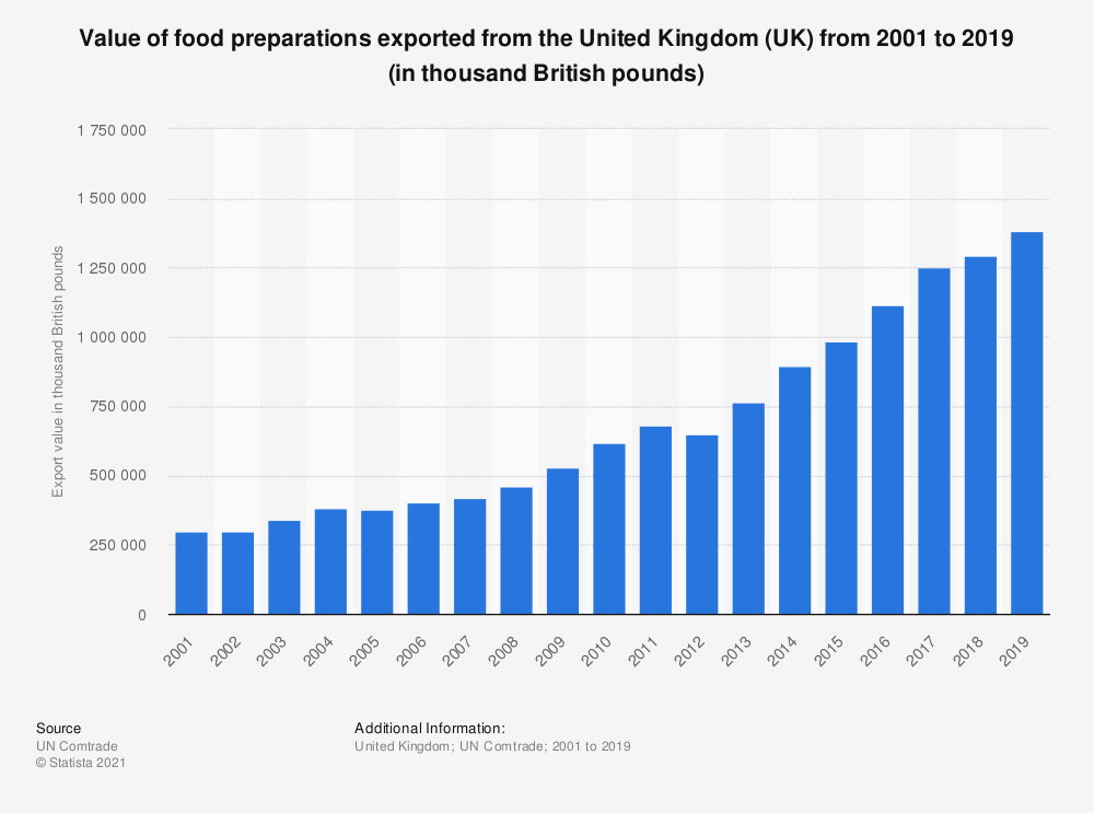 Statistic: Value of food preparations exported from the United Kingdom (UK) from 2001 to 2019 (in thousand British pounds) | Statista
