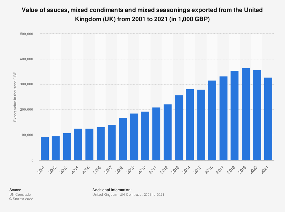 Statistic: Value of sauces, mixed condiments and mixed seasonings exported from the United Kingdom (UK) from 2001 to 2019 (in 1,000 GBP) | Statista