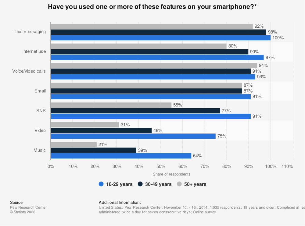 Statistic: Have you used one or more of these features on your smartphone?* | Statista