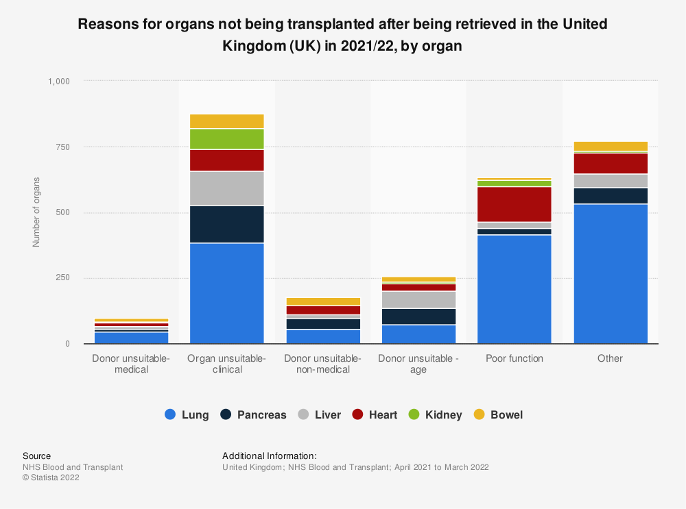 Statistic: Reasons for organs not being transplanted after being retrieved* in the United Kingdom (UK) in 2019/20, by organ | Statista