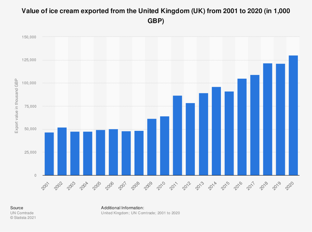 Statistic: Value of ice cream exported from the United Kingdom (UK) from 2001 to 2018 (in 1,000 GBP) | Statista