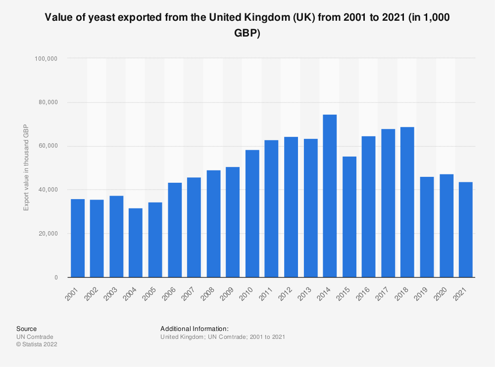 Statistic: Value of yeast exported from the United Kingdom (UK) from 2001 to 2019 (in 1,000 GBP) | Statista