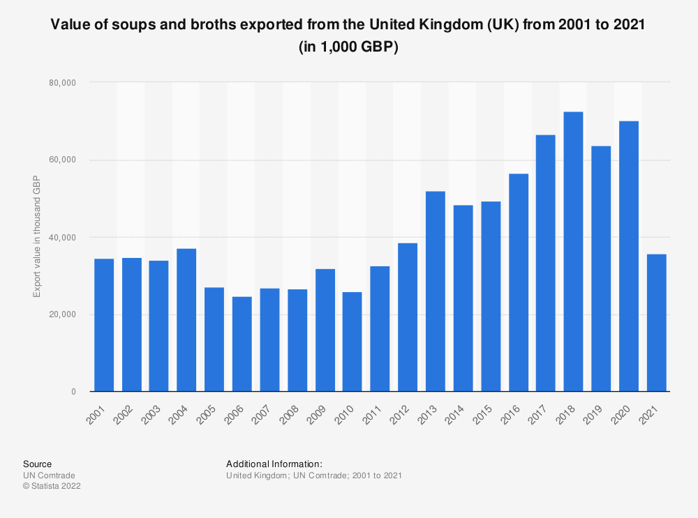 Statistic: Value of soups and broths exported from the United Kingdom (UK) from 2001 to 2019 (in 1,000 GBP) | Statista