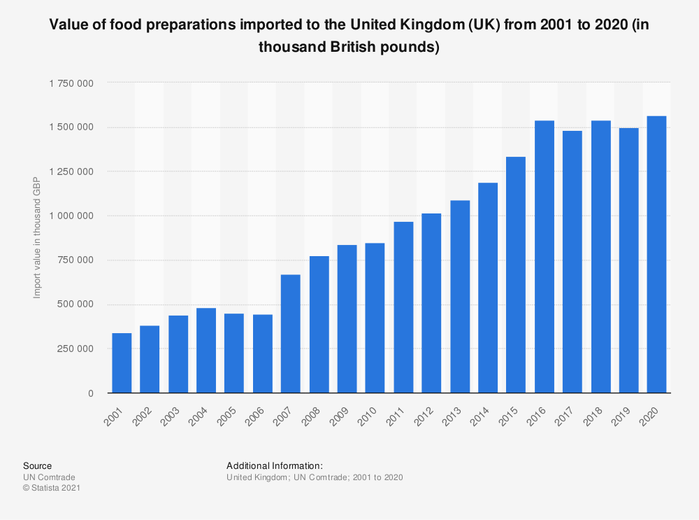 Statistic: Value of food preparations imported to the United Kingdom (UK) from 2001 to 2019 (in thousand British pounds) | Statista