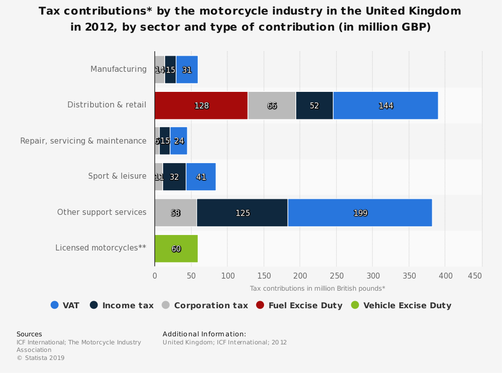 Statistic: Tax contributions* by the motorcycle industry in the United Kingdom in 2012, by sector and type of contribution (in million GBP) | Statista