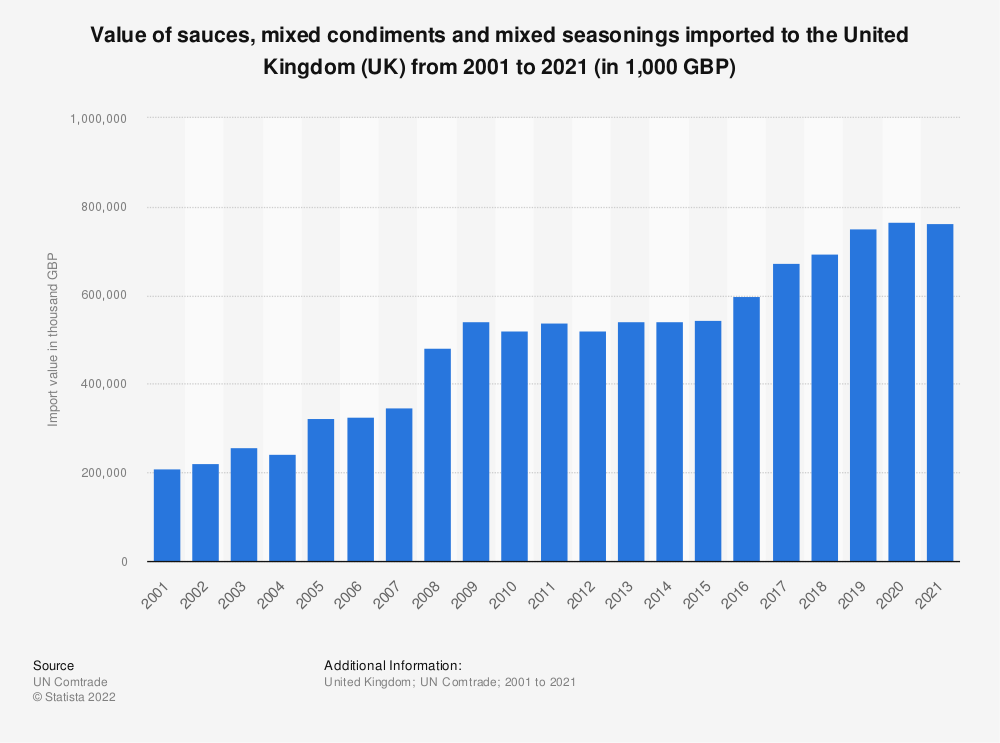 Statistic: Value of sauces, mixed condiments and mixed seasonings imported to the United Kingdom (UK) from 2001 to 2018 (in 1,000 GBP) | Statista