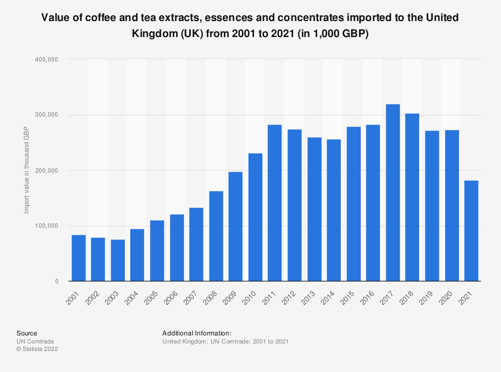 Statistic: Value of coffee and tea extracts, essences and concentrates imported to the United Kingdom (UK) from 2001 to 2019 (in 1,000 GBP) | Statista