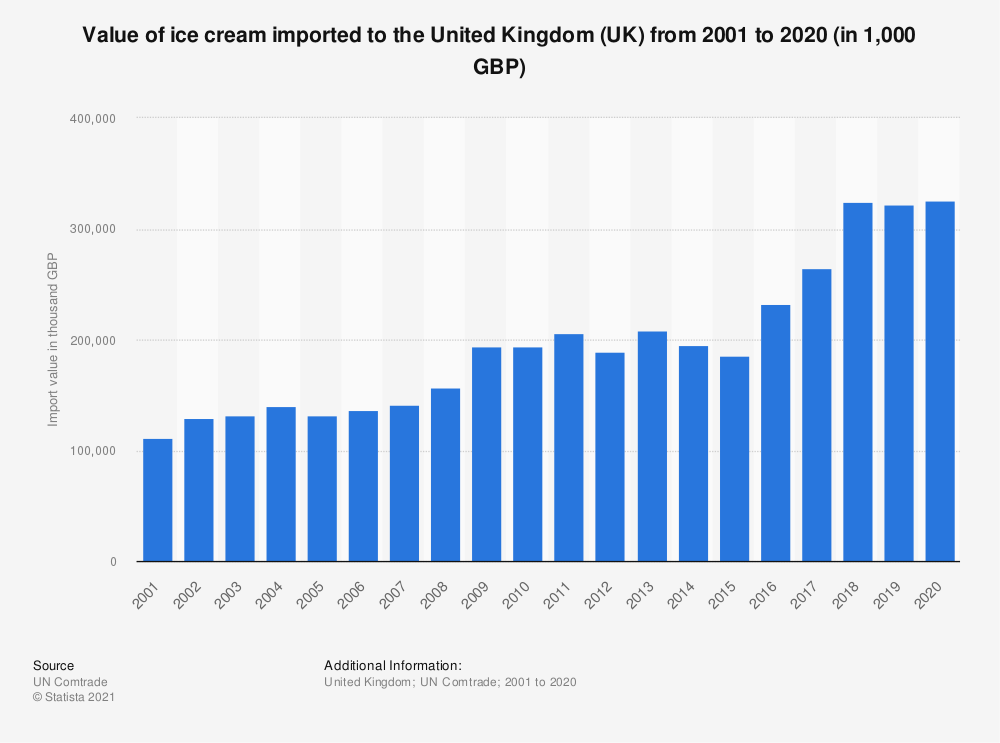 Statistic: Value of ice cream imported to the United Kingdom (UK) from 2001 to 2020 (in 1,000 GBP) | Statista