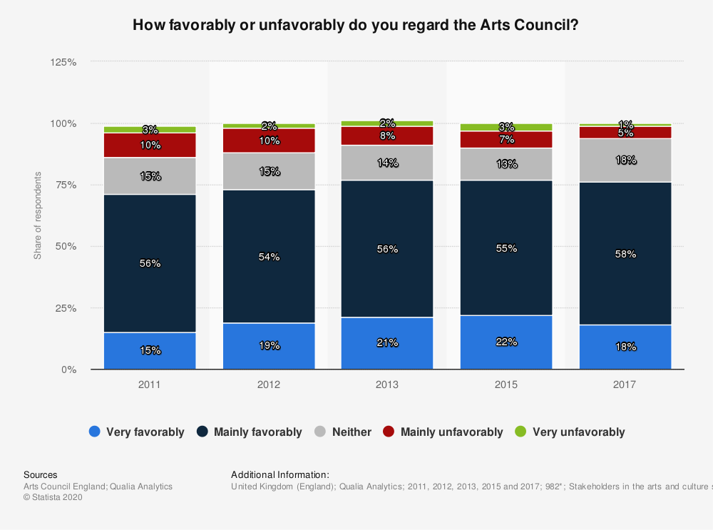 Statistic: How favorably or unfavorably do you regard the Arts Council? | Statista