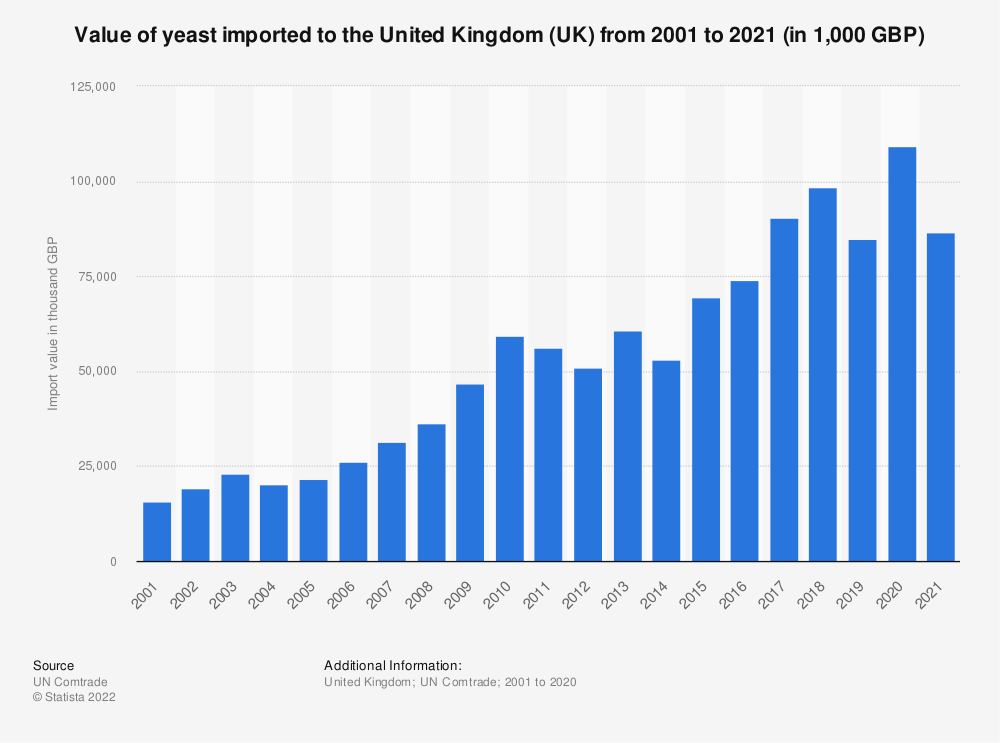 Statistic: Value of yeast imported to the United Kingdom (UK) from 2001 to 2018 (in 1,000 GBP)   Statista