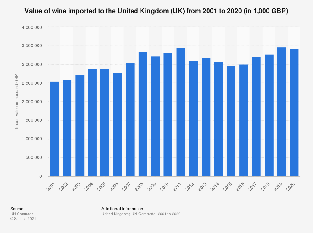 Statistic: Value of wine imported to the United Kingdom (UK) from 2001 to 2018 (in 1,000 GBP) | Statista