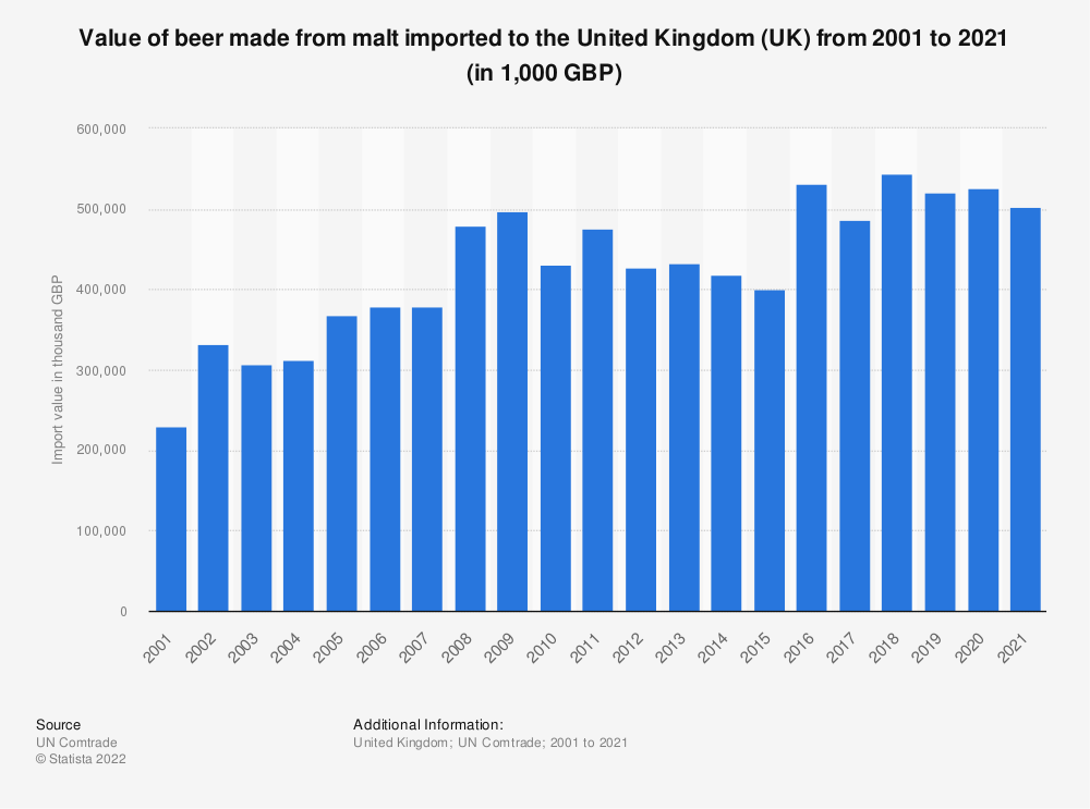 Statistic: Value of beer made from malt imported to the United Kingdom (UK) from 2001 to 2019 (in 1,000 GBP) | Statista