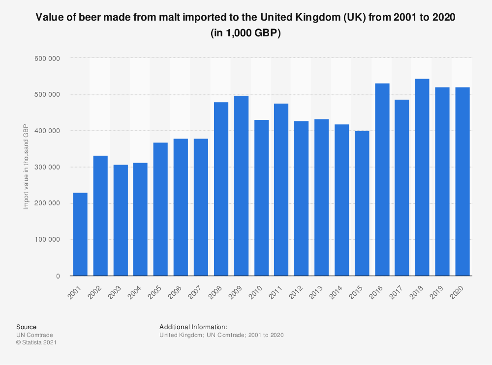 Statistic: Value of beer made from malt imported to the United Kingdom (UK) from 2001 to 2018 (in 1,000 GBP) | Statista