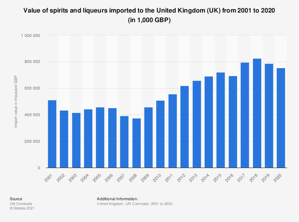 Statistic: Value of spirits and liqueurs imported to the United Kingdom (UK) from 2001 to 2019 (in 1,000 GBP) | Statista