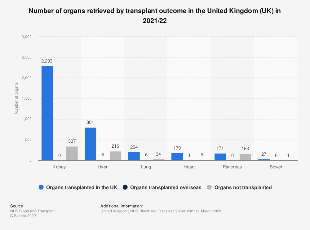 Statistic: Number of organs retrieved by transplant outcome in the United Kingdom (UK) in 2018/19 | Statista