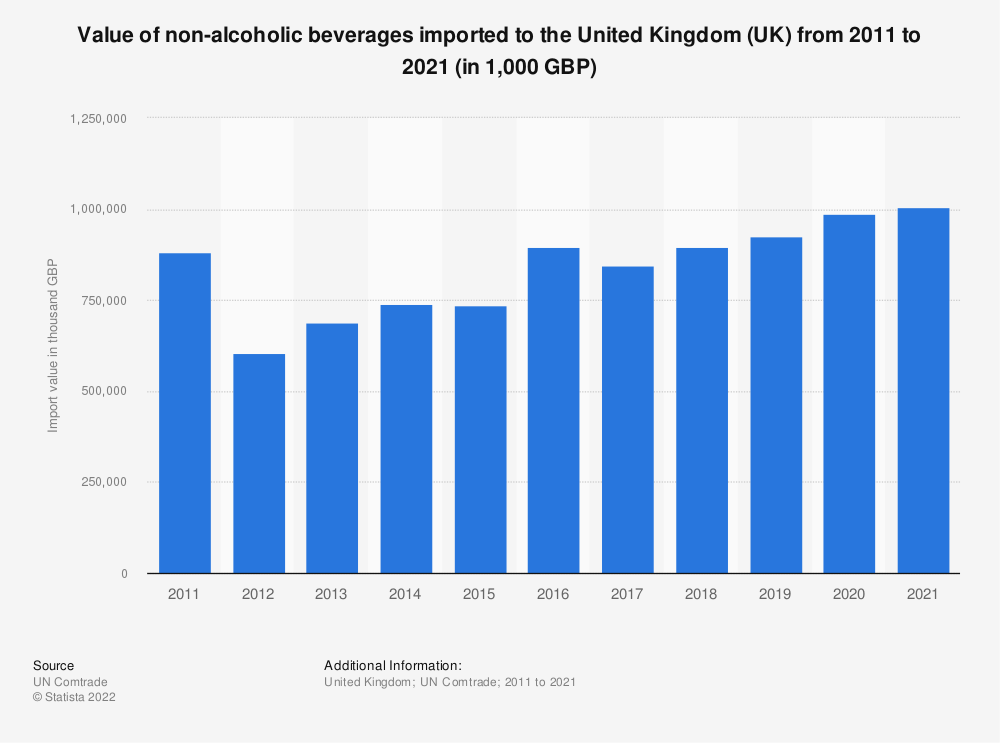 Statistic: Value of non-alcoholic beverages imported to the United Kingdom (UK) from 2001 to 2018 (in 1,000 GBP) | Statista