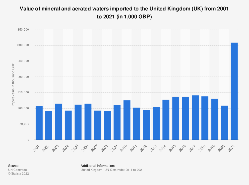 Statistic: Value of mineral and aerated waters imported to the United Kingdom (UK) from 2001 to 2019 (in 1,000 GBP) | Statista