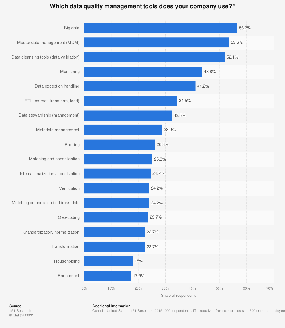 Statistic: Which data quality management tools does your company use?* | Statista