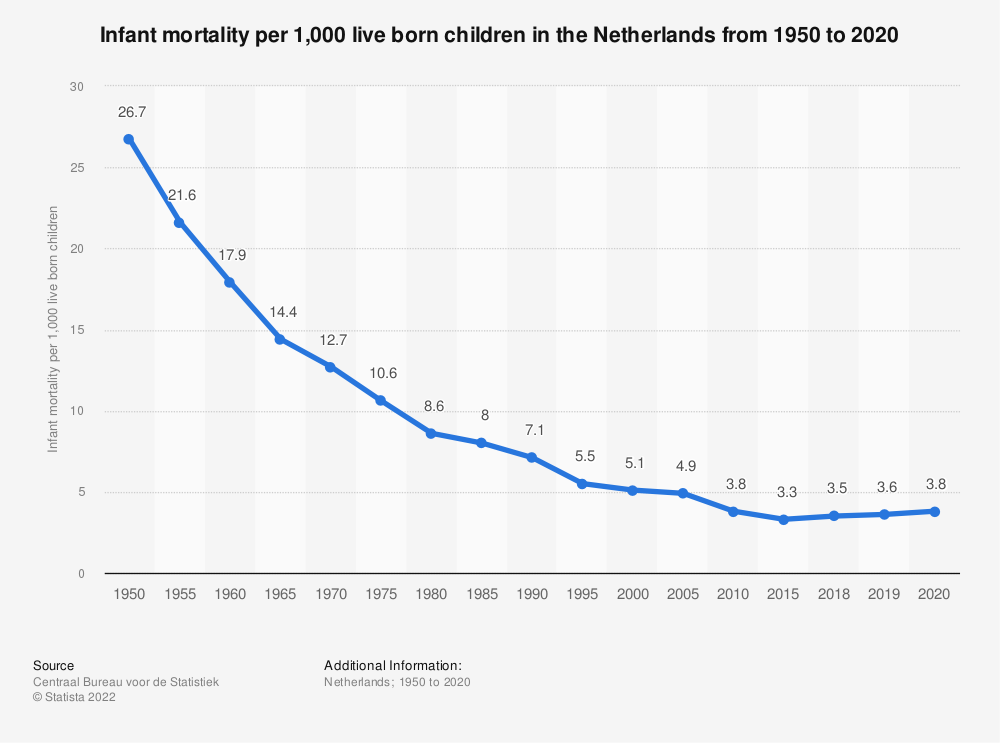 Statistic: Infant mortality per 1,000 live born children in the Netherlands from 1950 to 2017 | Statista