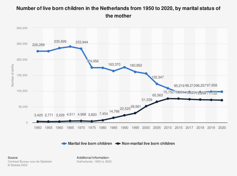 Statistic: Number of live born children in the Netherlands from 1950 to 2018, by marital status of the mother | Statista