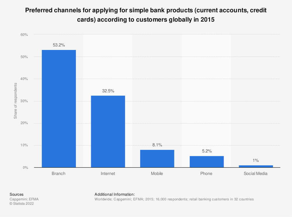 Statistic: Preferred channels for applying for simple bank products (current accounts, credit cards) according to customers globally in 2015 | Statista