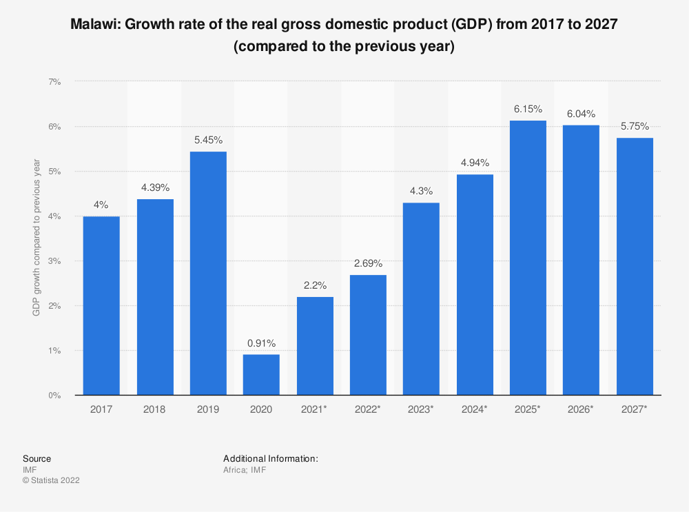 Statistic: Malawi: Growth rate of the real gross domestic product (GDP) from 2014 to 2024 (compared to the previous year) | Statista