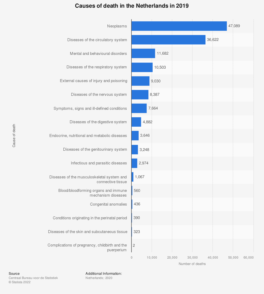 Statistic: Causes of death in the Netherlands in 2016* | Statista