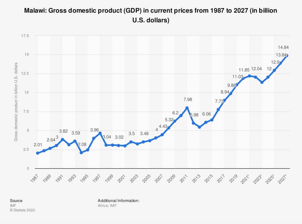 Statistic: Malawi: Gross domestic product (GDP) in current prices from 1984 to 2024 (in billion U.S. dollars) | Statista