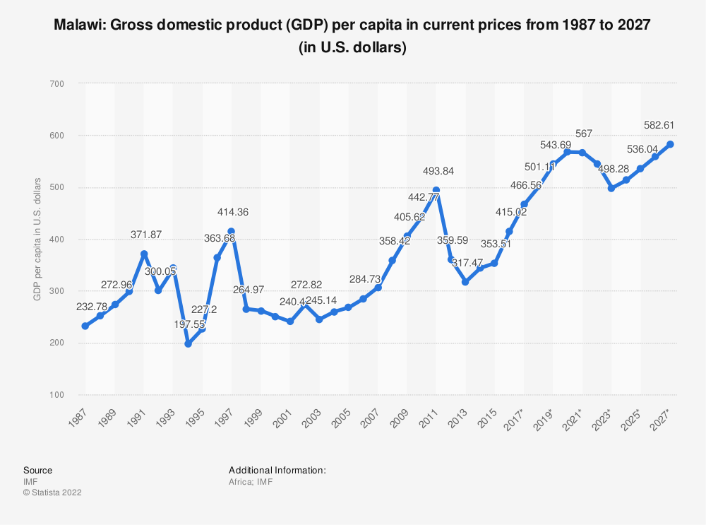Statistic: Malawi: Gross domestic product (GDP) per capita in current prices from 2014 to 2024 (in U.S. dollars) | Statista