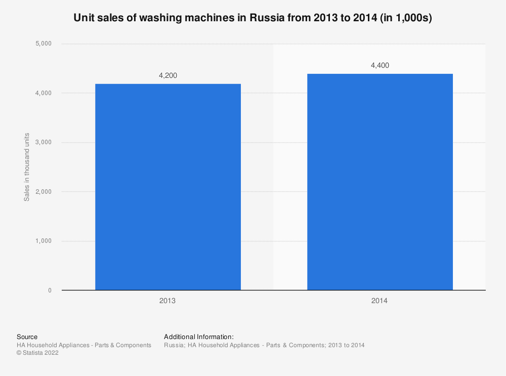 Statistic: Unit sales of washing machines in Russia from 2013 to 2014 (in 1,000s) | Statista