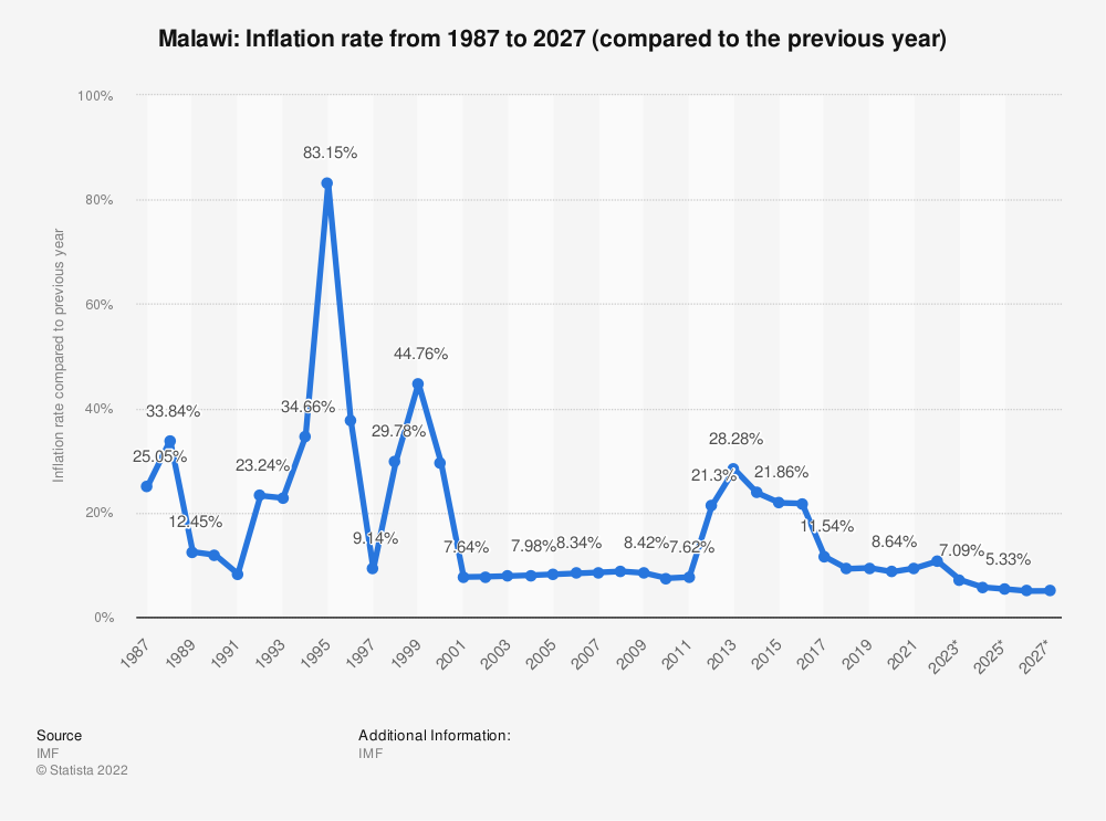 Statistic: Malawi: Inflation rate from 1985 to 2025 (compared to the previous year) | Statista