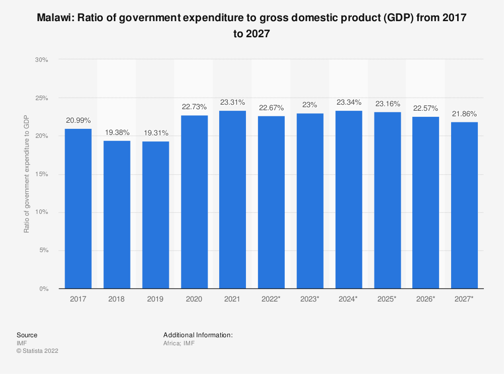 Statistic: Malawi: Ratio of government expenditure to gross domestic product (GDP) from 2014 to 2024 | Statista