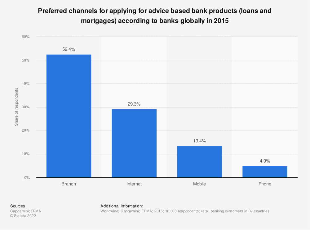 Statistic: Preferred channels for applying for advice based bank products (loans and mortgages) according to banks globally in 2015 | Statista