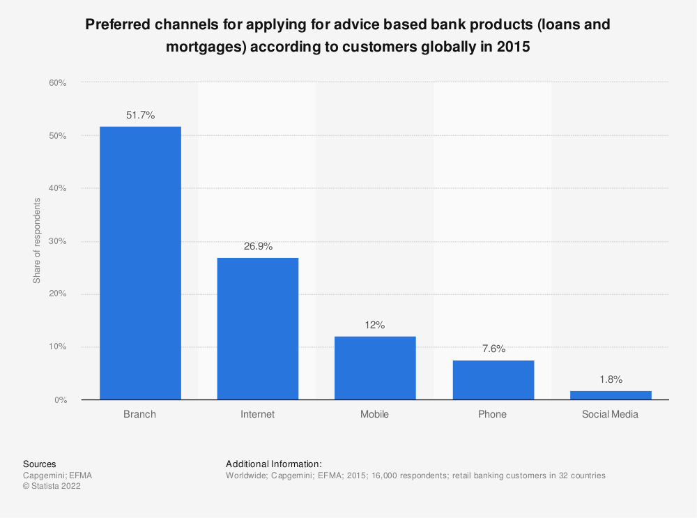 Statistic: Preferred channels for applying for advice based bank products (loans and mortgages) according to customers globally in 2015 | Statista