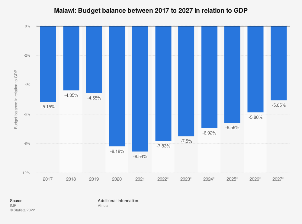 Statistic: Malawi: Budget balance between 2014 to 2024 in relation to GDP | Statista