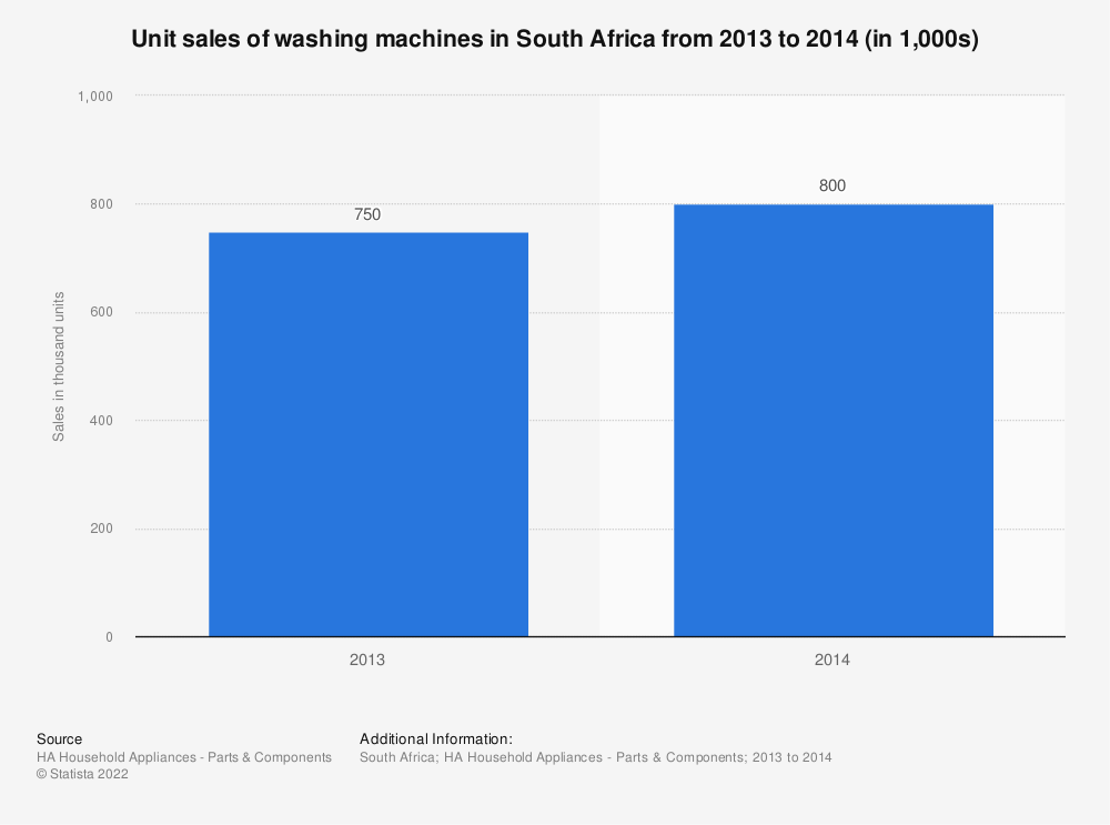 Statistic: Unit sales of washing machines in South Africa from 2013 to 2014 (in 1,000s) | Statista