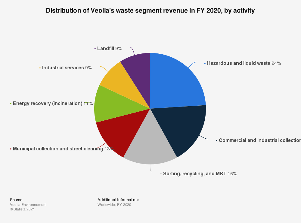 Statistic: Distribution of Veolia's waste segment revenue in FY 2019, by activity  | Statista