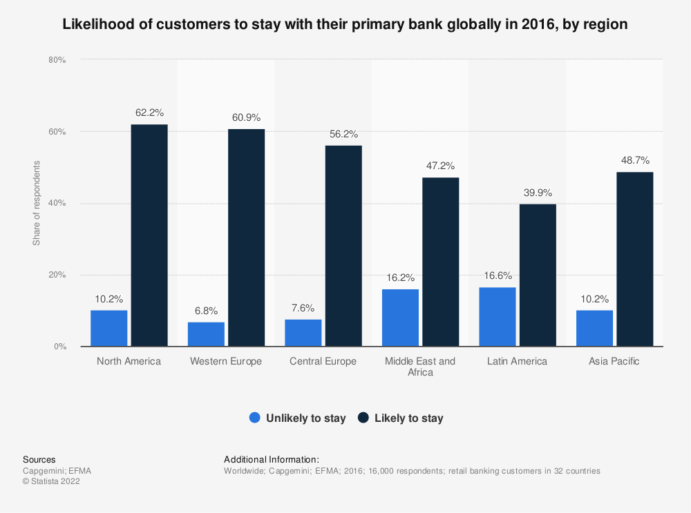 Statistic: Likelihood of customers to stay with their primary bank globally in 2016, by region  | Statista