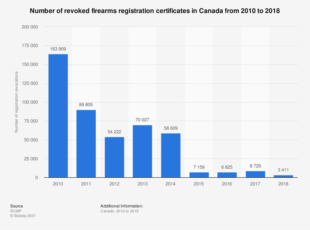 Statistic: Number of revoked firearms registration certificates in Canada from 2010 to 2018 | Statista