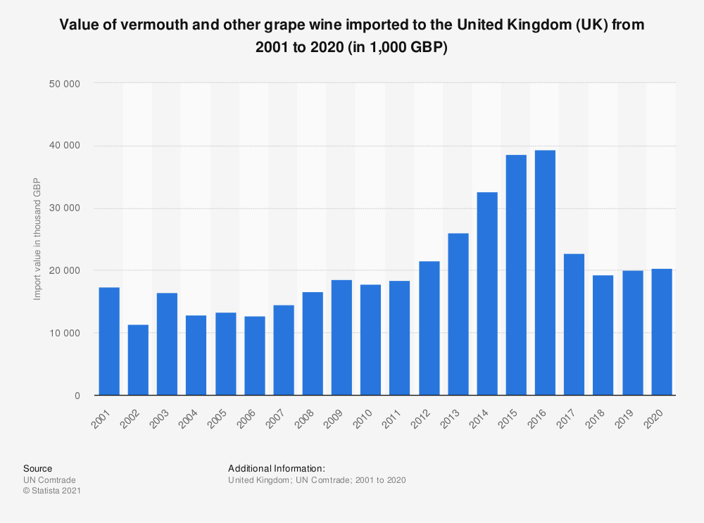 Statistic: Value of vermouth and other grape wine imported to the United Kingdom (UK) from 2001 to 2018 (in 1,000 GBP)   Statista