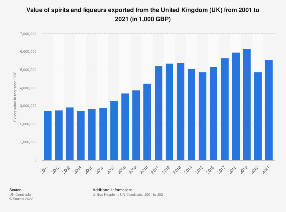 Statistic: Value of spirits and liqueurs exported from the United Kingdom (UK) from 2001 to 2019 (in 1,000 GBP) | Statista